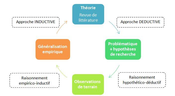 Méthodologie d'étude des polynômes